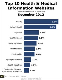 Most popular health information sites [ 2012 december ]. See January 2012: http://pinterest.com/pin/287386019941474820/