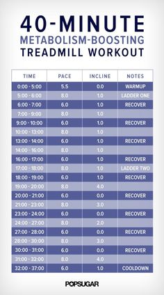 Cardio Workouts - Are you looking forward to bikini shopping this year? Well, you will – once you add a treadmill workout for weight loss to your fitness regime. The HIIT method of training is fairly popular b… Fitness Workouts, Sport Fitness, Fun Workouts, Fitness Tips, Fitness Motivation, Weight Workouts, Extreme Workouts, Fitness Plan, Workout Routines