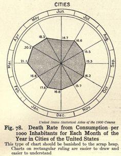 Old free visualisation books Radar Chart, 1000 Years, Data Visualization, Rubrics, Infographics, Books, Free, Libros, Infographic