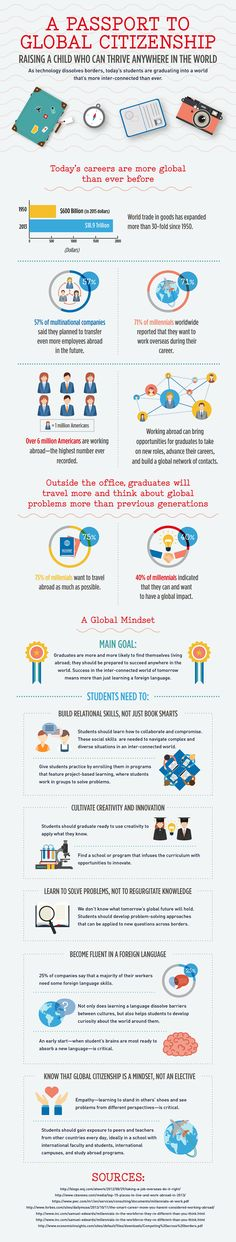 A Passport to Global Citizenship Infographic - e-Learning Infographics  #collegeadvising