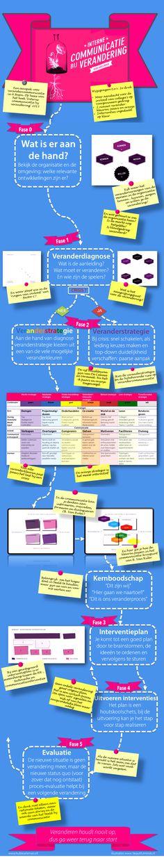 infographic verandercommunicatie, die hoort bij de 3e druk van Interne Communicatie bij Verandering van Huib Koeleman