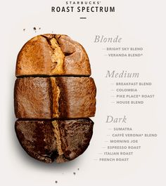 How to find the right coffee roast for you | Starbucks® Coffee At Home