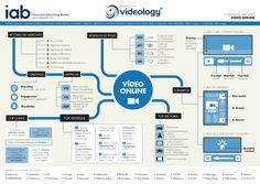 infografa-vdeo-online by IAB Spain via Slideshare