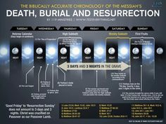 Jesus' Death, Burial 3 Days, and Resurrection