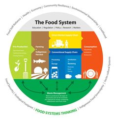 the problem is NOT the sustainability of the agriculture BUT the sustainability of food system #futureoffood