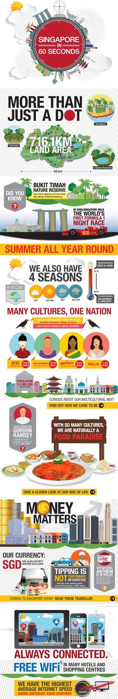 STB info graphics : Singapore at a glance.