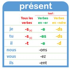 Present Tense conjugation French Basics, French For Beginners, French Class, French Lessons, French Verbs, French Grammar, French Expressions, French Teacher, Teaching French