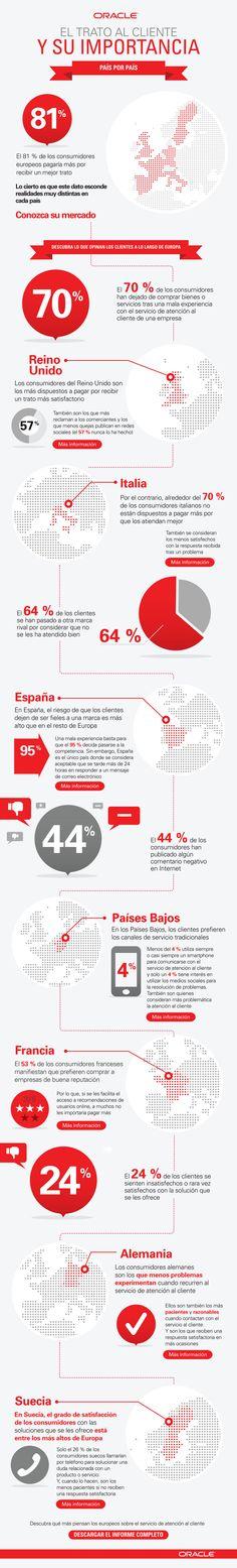 Infografía de Oracle con datos relevantes acerca de la importancia de la atención al cliente (vía TICbeat)