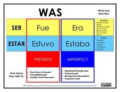 Spanish 4 Easy handout to remember when to use SER vs. ESTAR and the preterite vs. the imperfect. Spanish Grammar, Spanish Vocabulary, Spanish English, Spanish Words, Spanish Language Learning, Spanish Teacher, Spanish Classroom, How To Speak Spanish, Learn Spanish