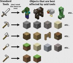 Minecraft tools Minecraft Tips And Tricks, How To Play Minecraft, Survival Mode, Disney Infinity, Creepers, Video Games, Lovers, Tools, Board