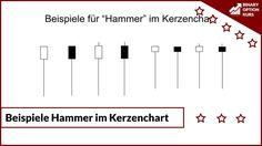 """Video mit Erklärung der Kerze """"Hammer"""" im Kerzenchart #erklärung #kerze #hammer #kerzenchart"""