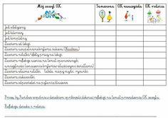 Refleksja nad OK zeszytem. Languages Online, School Hacks, Homeschool, Bullet Journal, Teacher, Education, Math, Learning, Montessori
