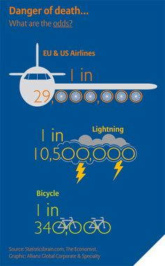 Global Aviation Safety Study +++ The study shows that over the past 60 years skies have become much safer. Today, it is estimated there is more chance of being killed by lightning (1 in 10.5 million) than dying in a plane crash in the US and Europe (1 in 29 million). This is despite growth in the sector which will see an estimated 3.3 billion passengers fly this year compared with just 106 million in 1960.