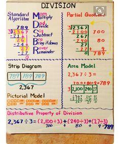 Understanding division math division anchor chart education math anchor charts and math anchor charts understanding long . Division Anchor Chart, Math Division, Teaching Division, Division Activities, Division Area Model, Division Algorithm, Decimal Division, Math Charts, Math Anchor Charts