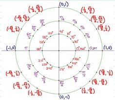 A better unit circle