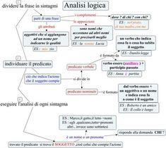 Analisi logica - Come si fa lanalisi logica ? Italian Grammar, Italian Language, Effective Study Tips, Education Information, Learning Italian, English Lessons, Problem Solving, Coding, Teaching
