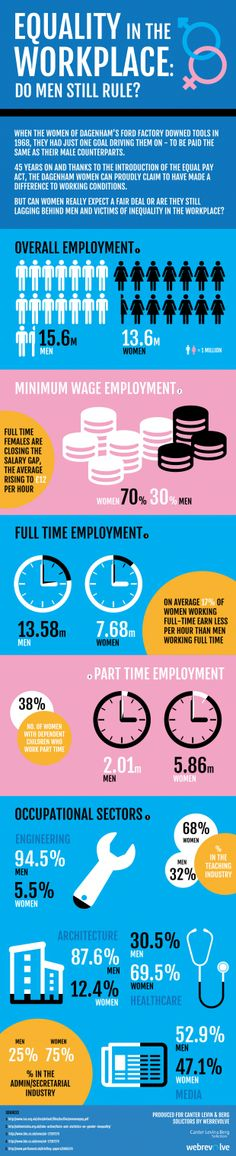 Equality In The Workplace: Do Men Still Rule? #infographic