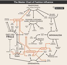 Infographic of fashion
