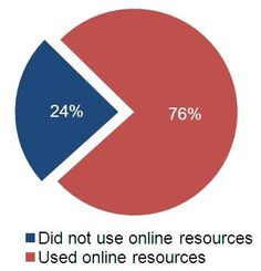 When you read this statistic, let it sink in: 3 out of 4 consumers seeking an attorney over the last year used online resources at some point in the process* The way consumers look for a lawyer has changed in today's digital age. The advent of social