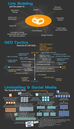 Explore this #infograph exhibiting the #power of #linkbuilding