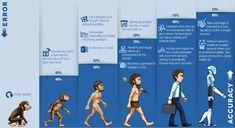 Evolution of Forecasting
