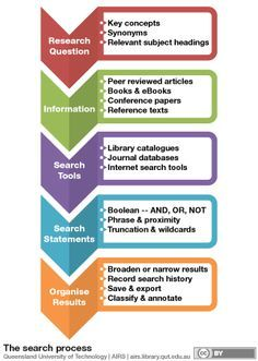 journal database infographic - Google Search