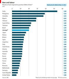 How long one has to work to get enough money for a beer, on average, by country. Via the Economist.