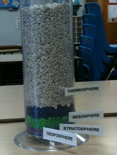 Layers of the Atmosphere  buy different colors of aquarium gravel. layer a 1000 ml graduated cylinder and made the layers of the atmosphere to scale. The students cannot grasp the idea how big each layer is, but when scaled it becomes easy to visualize. They love it!   troposphere - 15 ml  stratoshpere - 45 ml  mesosphere - 45 ml  thermosphere - 895  **In 4th grade, we only teach the first 4 layers.**