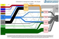 Infographic from the Lawrence Livermore National Laboratory, this is their estimate for the total U.S. Energy Consumption for 2008. Although not depicted in the graphic, their estimate for energy usage dropped by 2% from 2007 to 2008, and use of alternative energy sources like wind and solar increased.