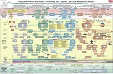 Integrated Defense Acquisition, Technology, and Logistics Life cycle Management System