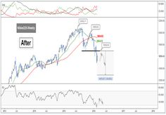 Technical update for Nikkei: Lower top in play, what is next?