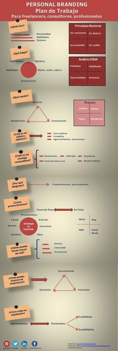 Plan de trabajo para crear tu marca personal #infografía #PersonalBranding