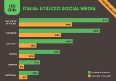 Lo scenario social, digital e mobile in Europa e in Italia - Wired