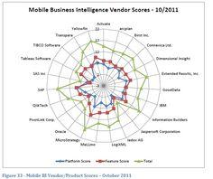 Mobile BI vendor scores, Oct 2011 by Howard Dresner. Tableau Software, Mobile Business, Executive Summary, Business Intelligence, Insight, Study, Marketing, Scores, Studio