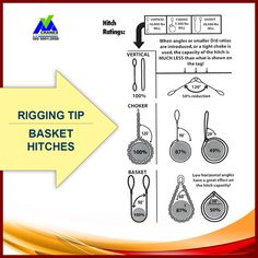 Tip: Basic Hitches Health And Safety Poster, Safety Posters, Lifting Safety, Construction Safety, Welding Tips, Tool Box, Carpentry, Crane, Climbing