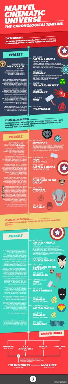 Marvel Cinematic Universe - The Chronological Timeline