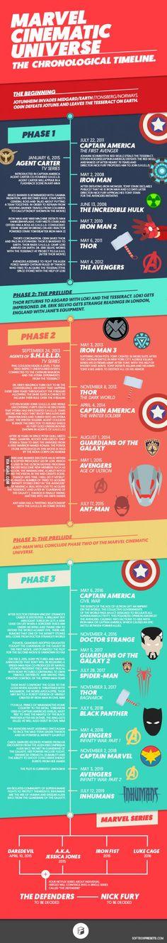 Marvel Cinematic Universe - The Chronological Timeline