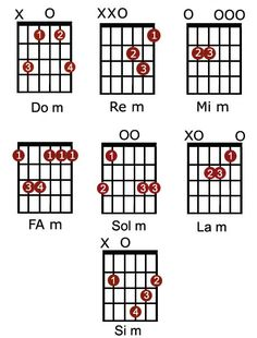 Minor Chords for guitar