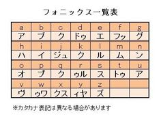 フォニックス(読み書きのルール)の一覧表。アルファベット読みと音読みの2通りの読み方がある。