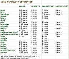 how fresh are leftover seeds? viability, and vigor