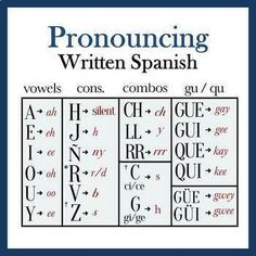 Pronouncing Written Spanish (Full Lesson and. by Language Party House Spanish Notes, Spanish Basics, Spanish Phrases, Spanish Alphabet, Spanish Vocabulary, Spanish 101, Spanish Rice, Spanish Food, Spanish Style