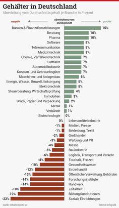 Jura oder doch lieber Germanistik | Mit welchem Studium verdiene ich am meisten? http://www.bild.de/ratgeber/job-karriere/studium/studium-einkommen-medizin-geisteswissenschaften-41269480.bild.html http://www.bild.de/storytelling/politik/gehaelter-09-infografik-591-36519304.bild.html