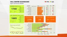 CALL CENTER DASHBOARD FTR SLA Agent Call Activity REPORT 2154 85% 191 89% 142 1986 65% 120 85% 115 1476 83% 145 90% 234 16...