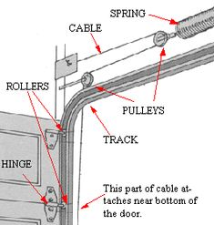 How to install a single torsion spring assembly diy for Garage door track assembly