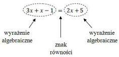 Wyrażenia algebraiczne :: PODRÓŻE I MATEMATYKA W PIGUŁCE