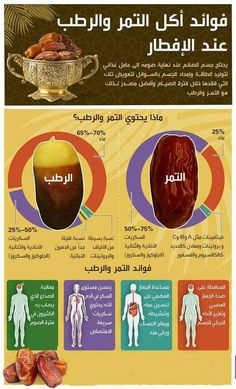 infographic about the benefits of eating dates on iftar at ramadan done by infographic designer in Dubai Ahmad Al Kadi for mbc al arabiya Health Benefits Of Dates, Natural Antibiotics, Iftar, Cancer Treatment, Health Articles, Ramadan, Infographic, Remedies, Healthy Recipes