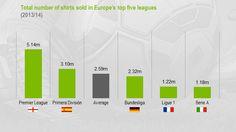 Las ligas europeas que más camisetas venden Premier League, Bar Chart, Finance, Second Best, Europe, T Shirts, Sports, Bar Graphs