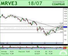 MRV - MRVE3 - 18/07/2012 #MRVE3 #analises #bovespa