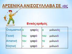 Picture Learn Greek, Greek Language, Infant Activities, Grammar, Learning, School, Kids, Pictures, Greece