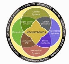 What's the Difference Between Mechatronics and Electromechanics? Mechatronics Engineering, Aerospace Engineering, Mechanical Engineering, Electrical Engineering, Engineering Quotes, Manufacturing Engineering, Architectural Engineering, Mechanical Design, Circle Diagram